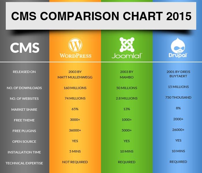 wordpress joomla drupal comparison chart for 2015